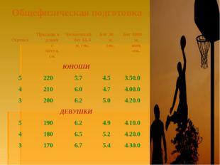 Общефизическая подготовка ОценкаПрыжок в длину с места, см.Челночный бег 6