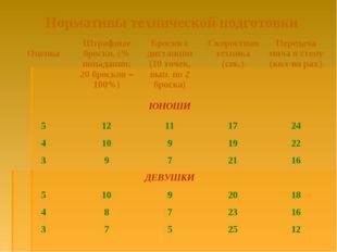 Нормативы технической подготовки ОценкаШтрафные броски, (% попадания: 20 бро