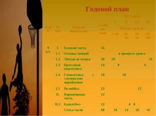 Годовой план Класс№ п/пРазделы программыУчебные часыЧетверти IIIIIII
