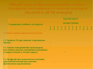 Рабочий план-график распределения учебного материала для учащихся 9-х классо