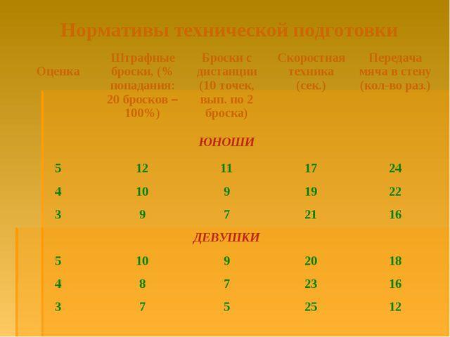 Нормативы технической подготовки ОценкаШтрафные броски, (% попадания: 20 бро...