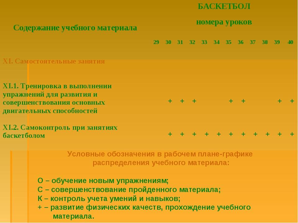 Условные обозначения в рабочем плане-графике распределения учебного материал...
