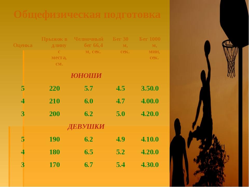 Общефизическая подготовка ОценкаПрыжок в длину с места, см.Челночный бег 6...