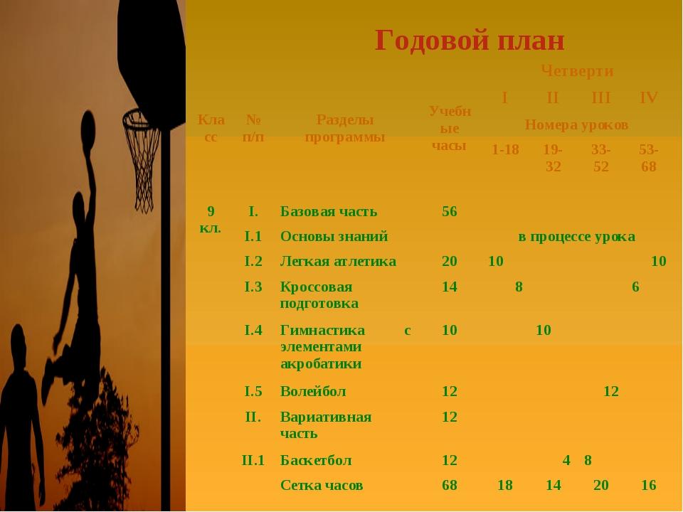 Годовой план Класс№ п/пРазделы программыУчебные часыЧетверти IIIIIII...