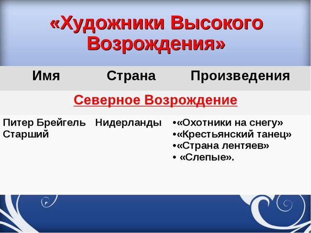 «Художники Высокого Возрождения» ИмяСтранаПроизведения Северное Возрождение...
