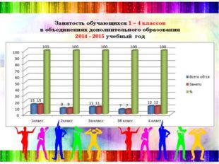 Занятость обучающихся 1 – 4 классов в объединениях дополнительного образован