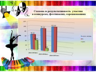 Степень и результативность участия в конкурсах, фестивалях, соревнованиях