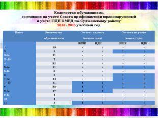 Количество обучающихся, состоящих на учете Совета профилактики правонарушени