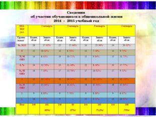 Сведения об участии обучающихся в общешкольной жизни 2014 – 2015 учебный год