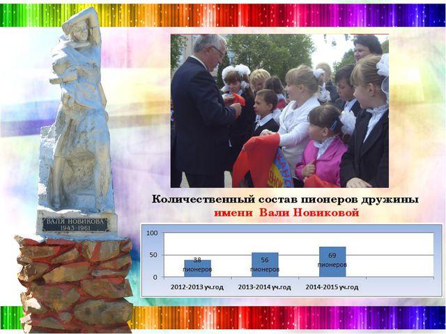 Количественный состав пионеров дружины имени Вали Новиковой