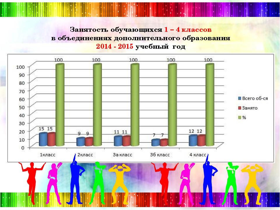 Занятость обучающихся 1 – 4 классов в объединениях дополнительного образован...
