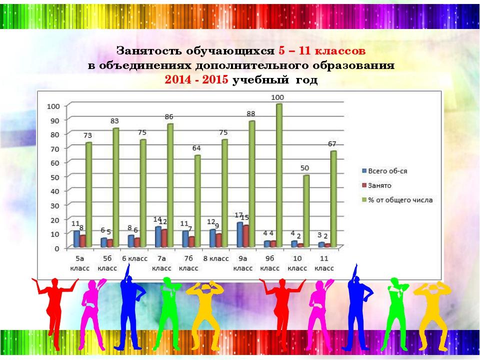 Занятость обучающихся 5 – 11 классов в объединениях дополнительного образова...