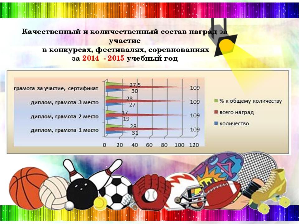 Качественный и количественный состав наград за участие в конкурсах, фестивал...