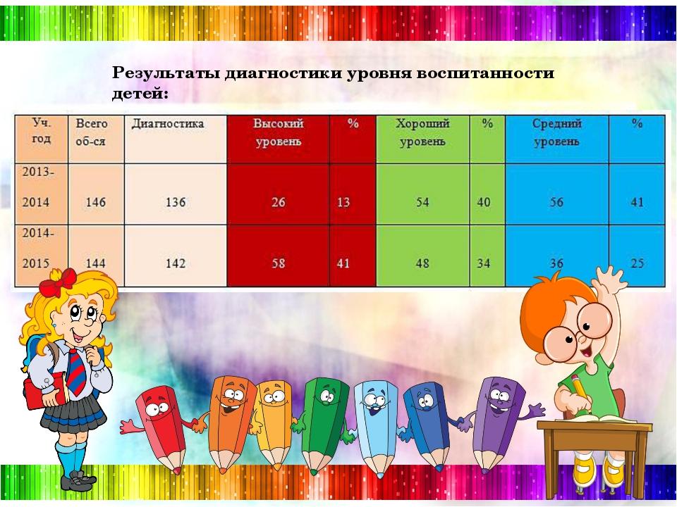 Результаты диагностики уровня воспитанности детей: