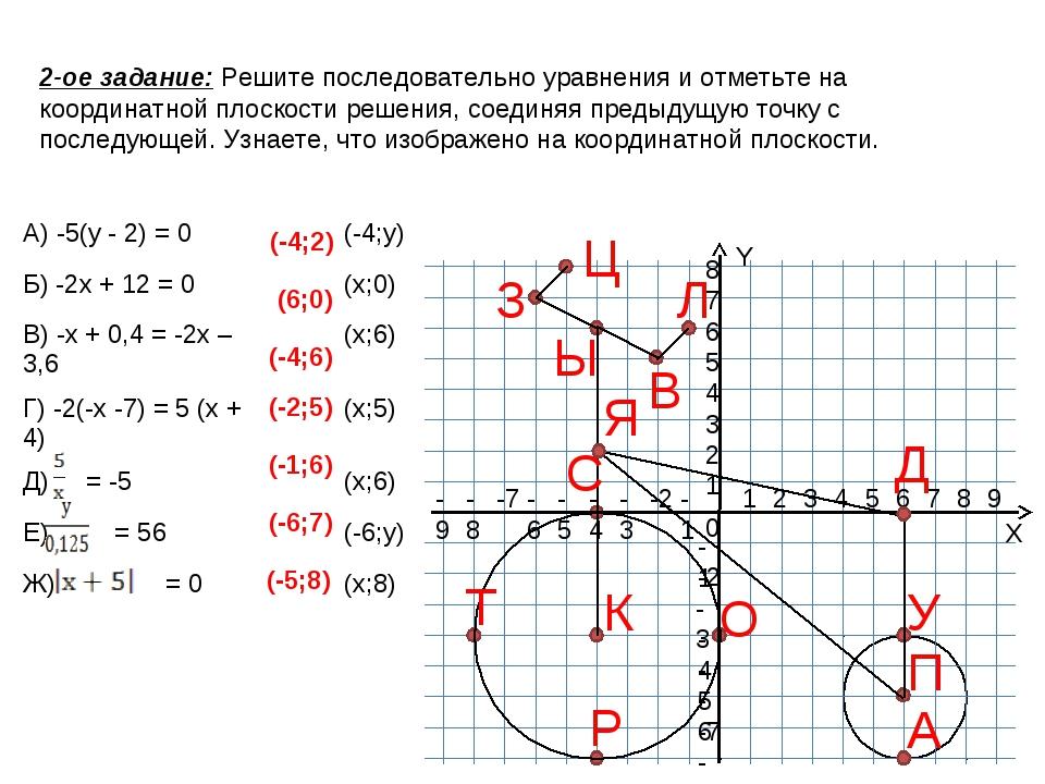 2-ое задание: Решите последовательно уравнения и отметьте на координатной пло...