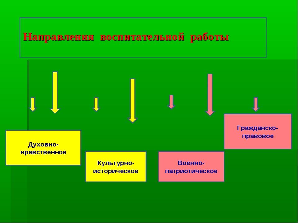 Духовно-нравственное Культурно-историческое Военно-патриотическое Гражданско-...