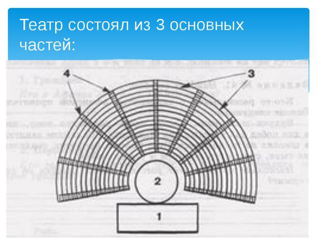 Театр состоял из 3 основных частей: