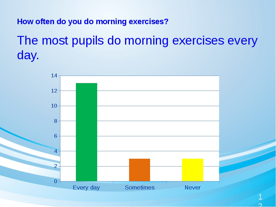 How often do you do morning exercises? The most pupils do morning exercises...