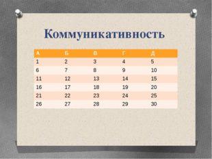 Коммуникативность А Б В Г Д 1 2 3 4 5 6 7 8 9 10 11 12 13 14 15 16 17 18 19 2