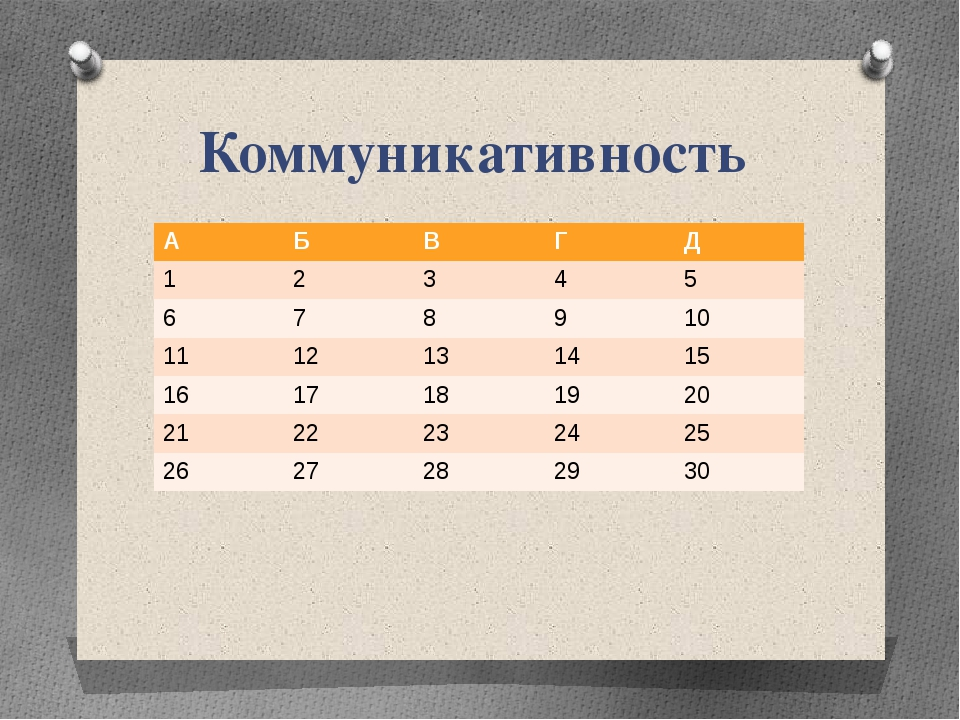 Коммуникативность А Б В Г Д 1 2 3 4 5 6 7 8 9 10 11 12 13 14 15 16 17 18 19 2...
