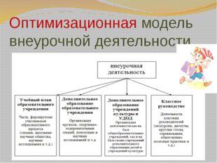 Направления внеурочной деятельности в условиях основной школы (раздел III, пу