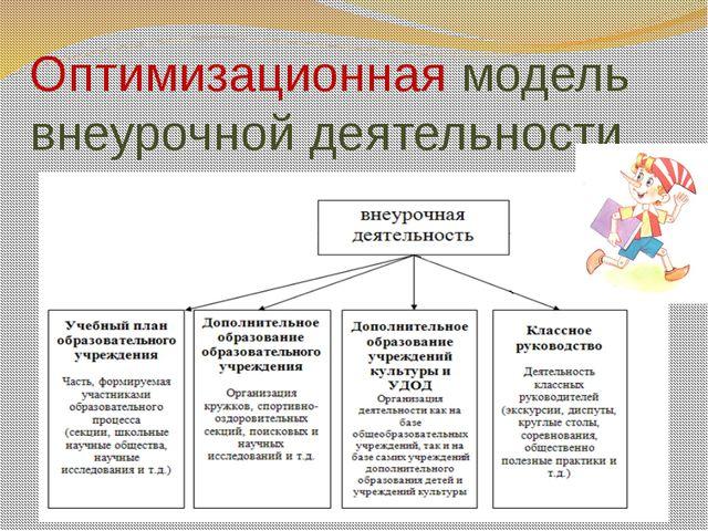 Направления внеурочной деятельности в условиях основной школы (раздел III, пу...