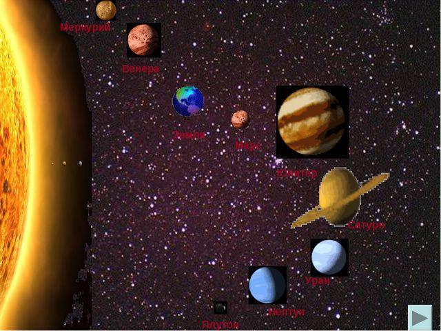 Венера Земля Сатурн Юпитер Уран Плутон Марс Нептун Меркурий