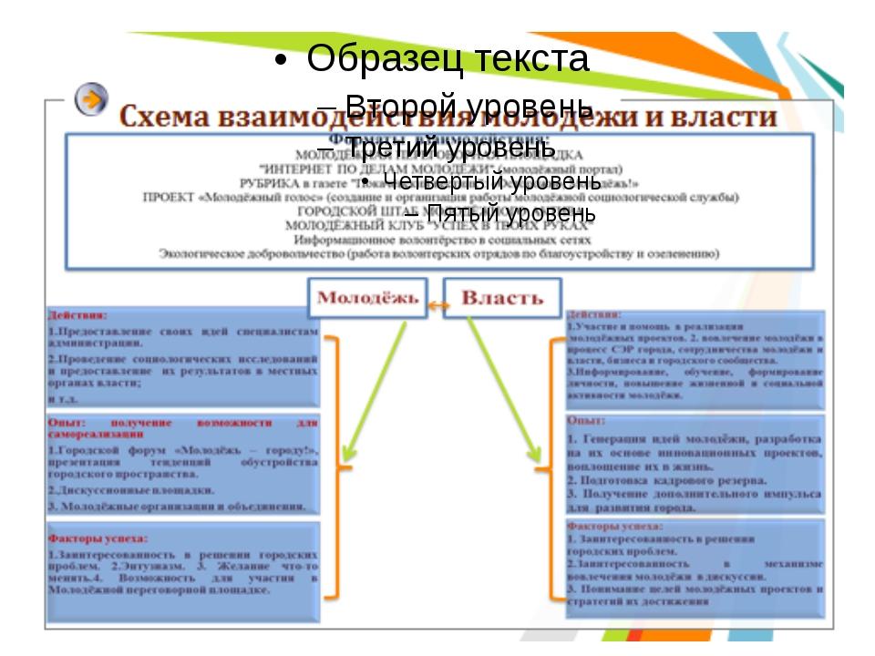 Изучив Концепцию молодёжной политики Российской Федерации, направления и форм...