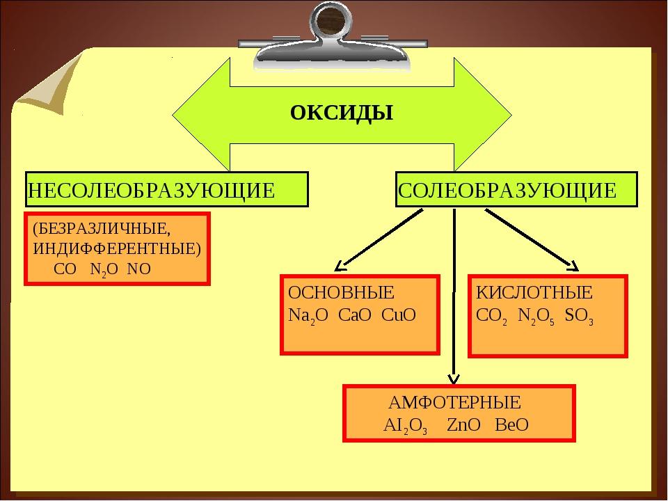 ОКСИДЫ НЕСОЛЕОБРАЗУЮЩИЕ СОЛЕОБРАЗУЮЩИЕ (БЕЗРАЗЛИЧНЫЕ, ИНДИФФЕРЕНТНЫЕ) СО N2O...