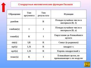 Стандартные математические функции Паскаля