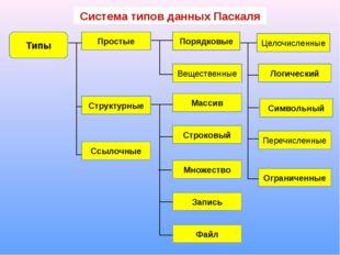 Система типов данных Паскаля