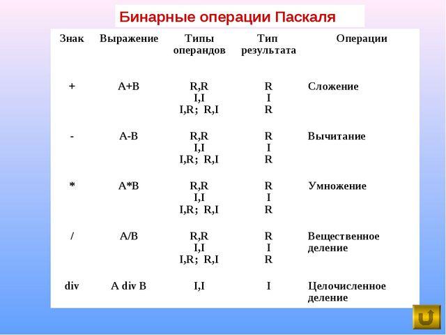 Бинарные операции Паскаля ЗнакВыражениеТипы операндовТип результатаОперац...