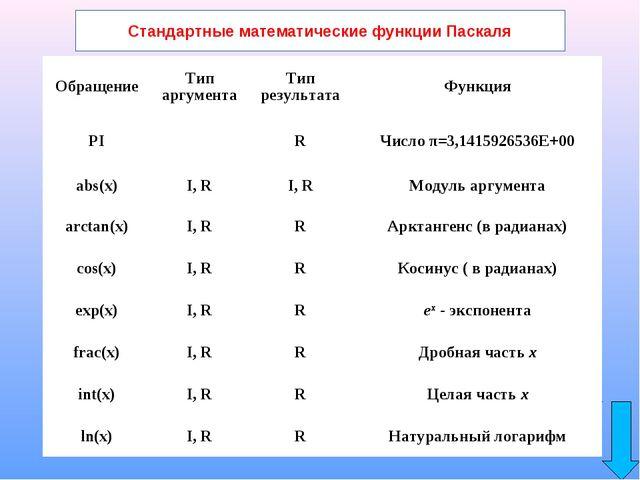 Стандартные математические функции Паскаля ОбращениеТип аргументаТип резуль...