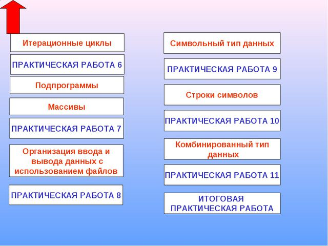 Подпрограммы Массивы Организация ввода и вывода данных с использованием файло...