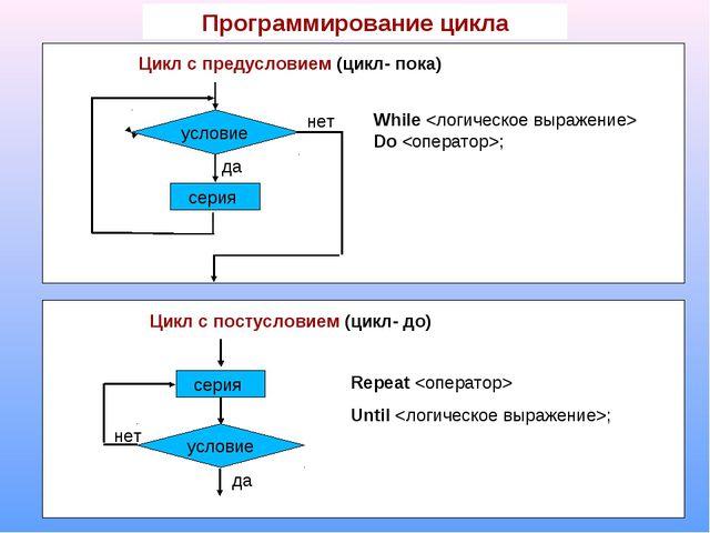 Программирование цикла