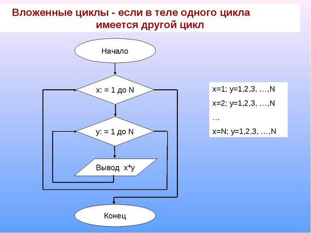 Вложенные циклы - если в теле одного цикла имеется другой цикл Начало Конец x...