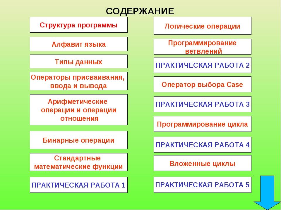 Структура программы СОДЕРЖАНИЕ Алфавит языка Типы данных Операторы присваиван...