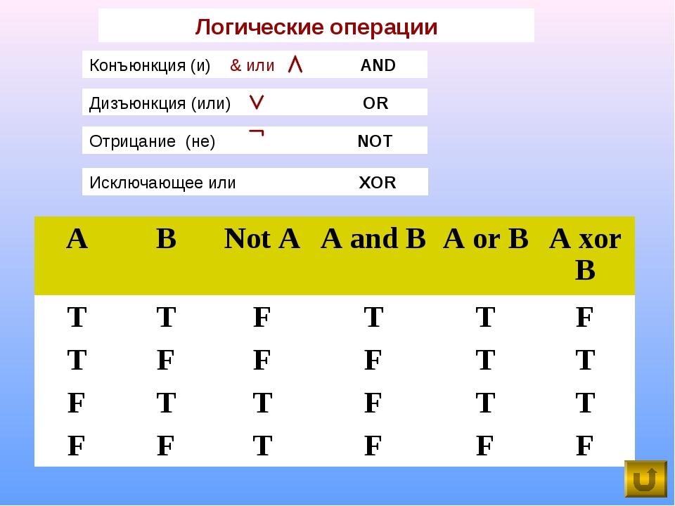 Логические операции Исключающее или XOR ABNot AA and BA or BA xor B TT...