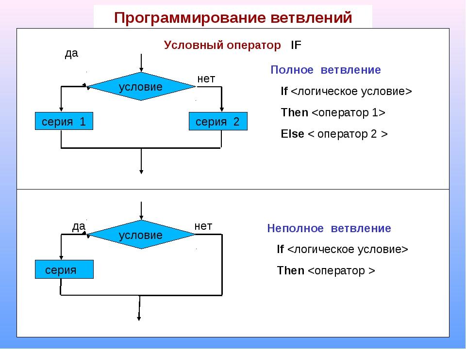 Программирование ветвлений Условный оператор IF