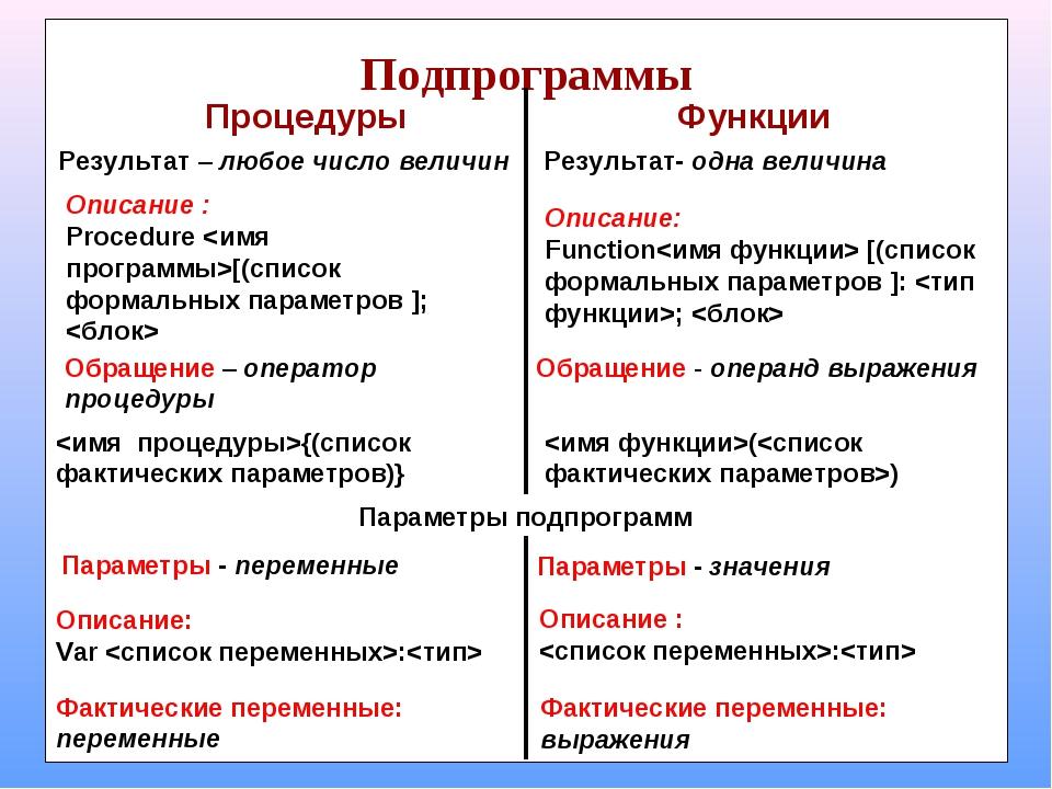 Процедуры Функции Результат – любое число величин Результат- одна величина Оп...