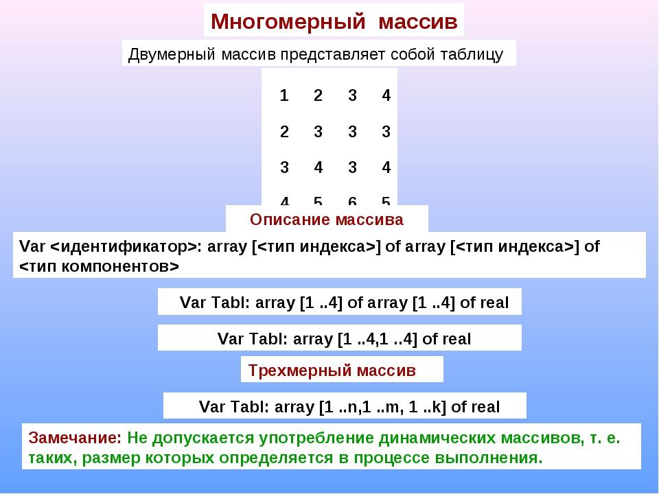 Многомерный массив Двумерный массив представляет собой таблицу Описание масси...