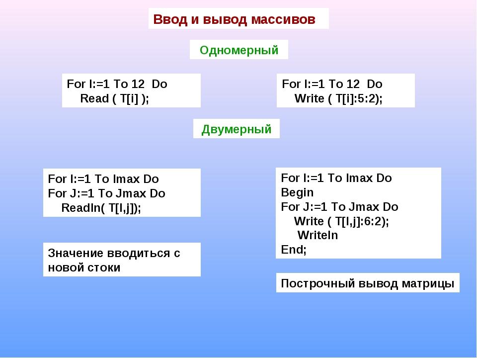 Ввод и вывод массивов Одномерный For I:=1 To 12 Do Read ( T[i] ); Двумерный F...