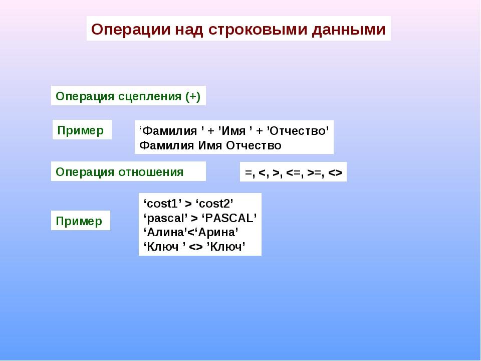 Операции над строковыми данными Операция сцепления (+) Пример 'Фамилия ' + 'И...