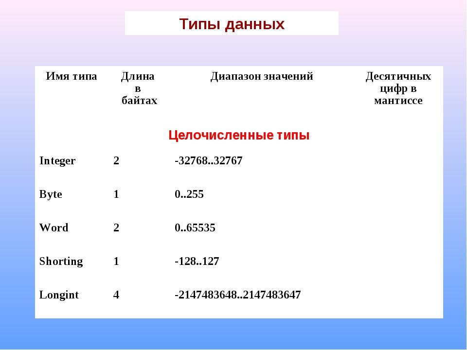 Типы данных Имя типаДлина в байтахДиапазон значенийДесятичных цифр в манти...