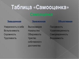 Таблица «Самооценка» Самооценка Завышенная Заниженная Объективная Уверенность