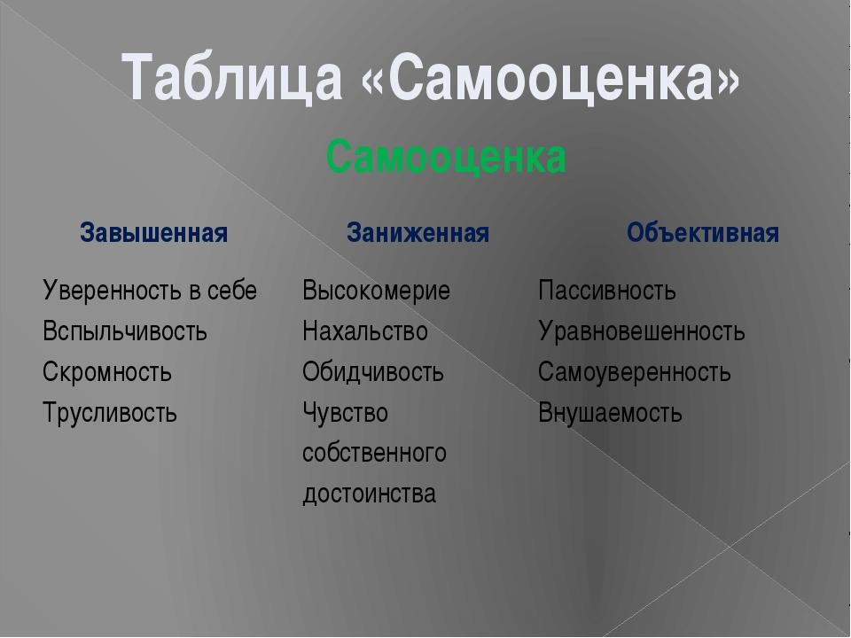 Таблица «Самооценка» Самооценка Завышенная Заниженная Объективная Уверенность...