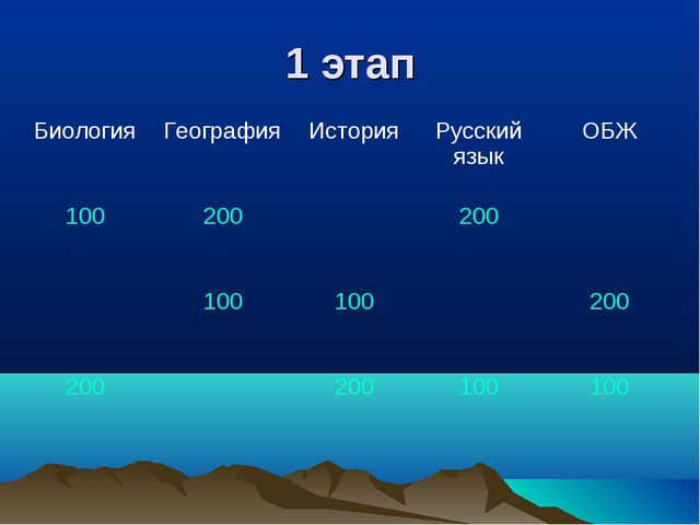 1 этап БиологияГеографияИсторияРусский языкОБЖ 100200200 10010020...