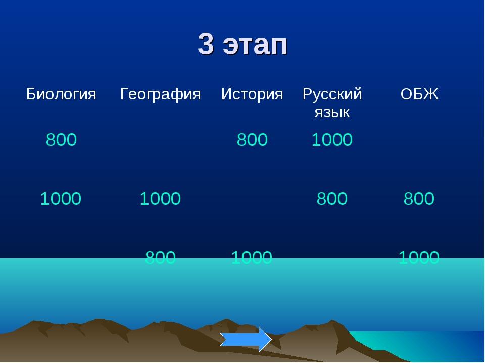3 этап БиологияГеографияИсторияРусский языкОБЖ 8008001000 10001000...