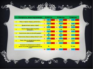 № п/п Вопросы анкетирования Классы Классы Классы   3 6 11 3 6 11 3 6 11 1 О