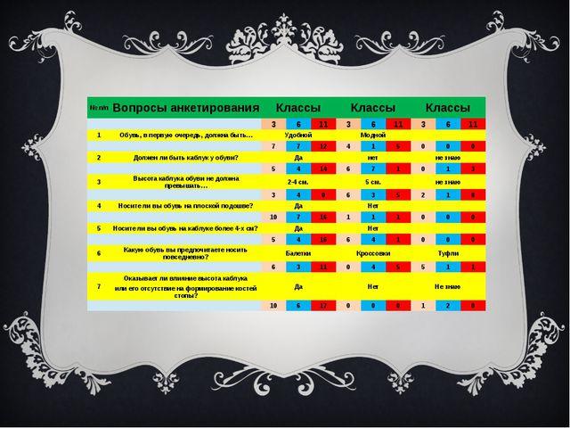 № п/п Вопросы анкетирования Классы Классы Классы   3 6 11 3 6 11 3 6 11 1 О...